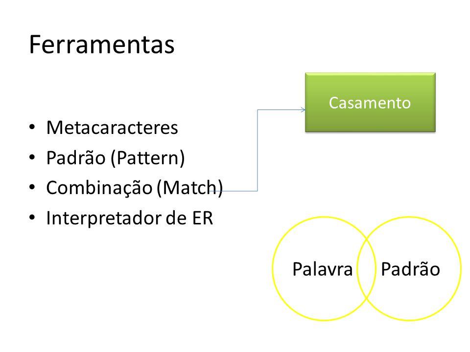 Metacaracteres Padrão (Pattern) Combinação (Match) Interpretador de ER Casamento PadrãoPalavra Ferramentas