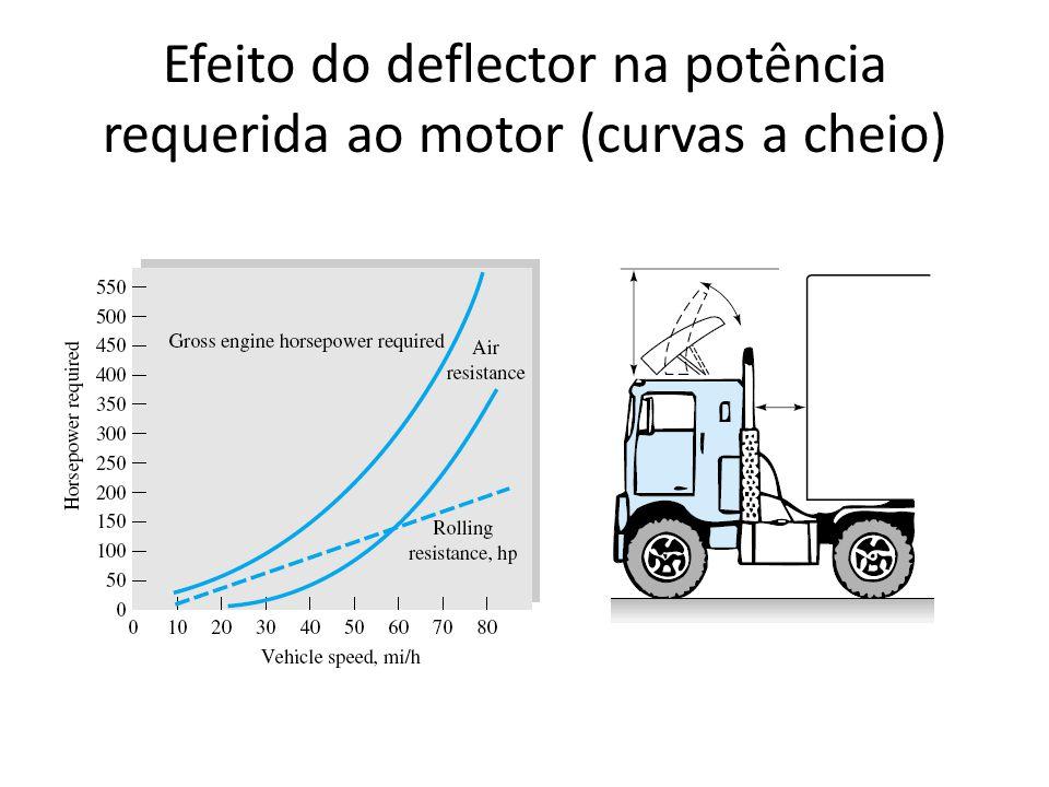 Efeito do deflector na potência requerida ao motor (curvas a cheio)