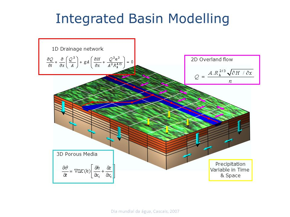 Integrated Basin Modeling Rain Intensity Flow Production 2 Different Soils Infiltration Overland Flow