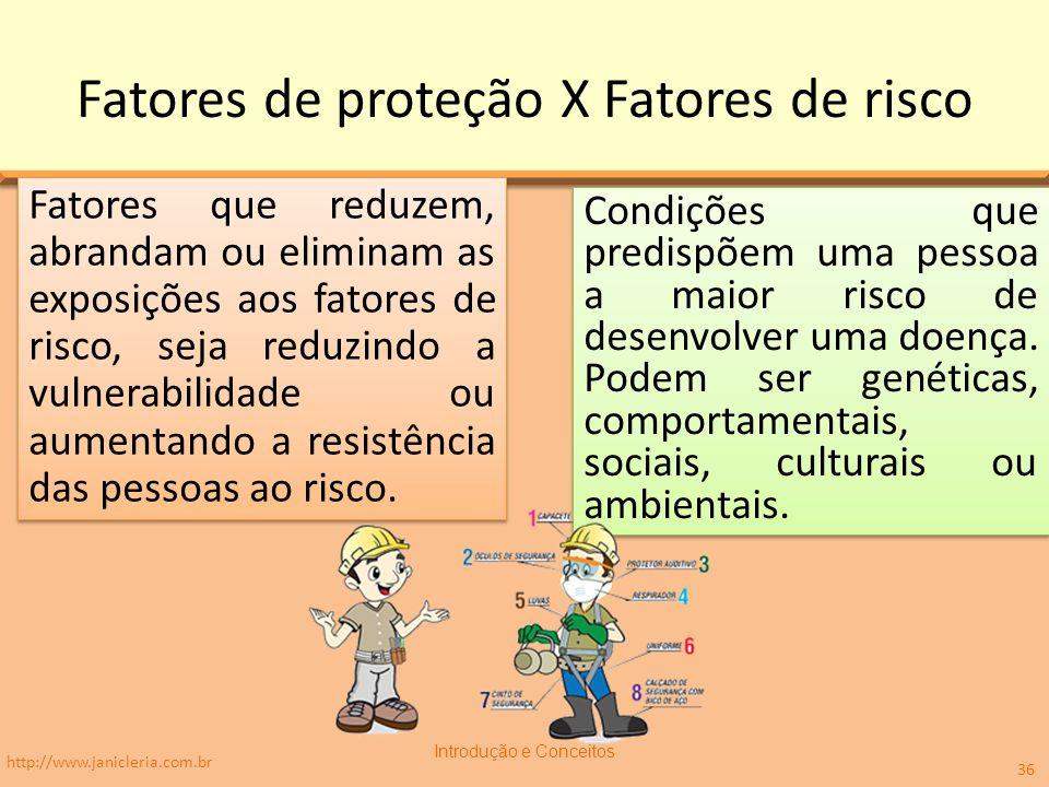 Fatores de proteção X Fatores de risco Condições que predispõem uma pessoa a maior risco de desenvolver uma doença. Podem ser genéticas, comportamenta