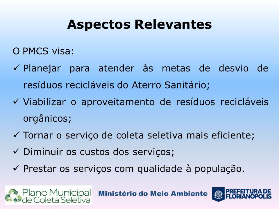 Aspectos Relevantes O PMCS visa: Planejar para atender às metas de desvio de resíduos recicláveis do Aterro Sanitário; Viabilizar o aproveitamento de