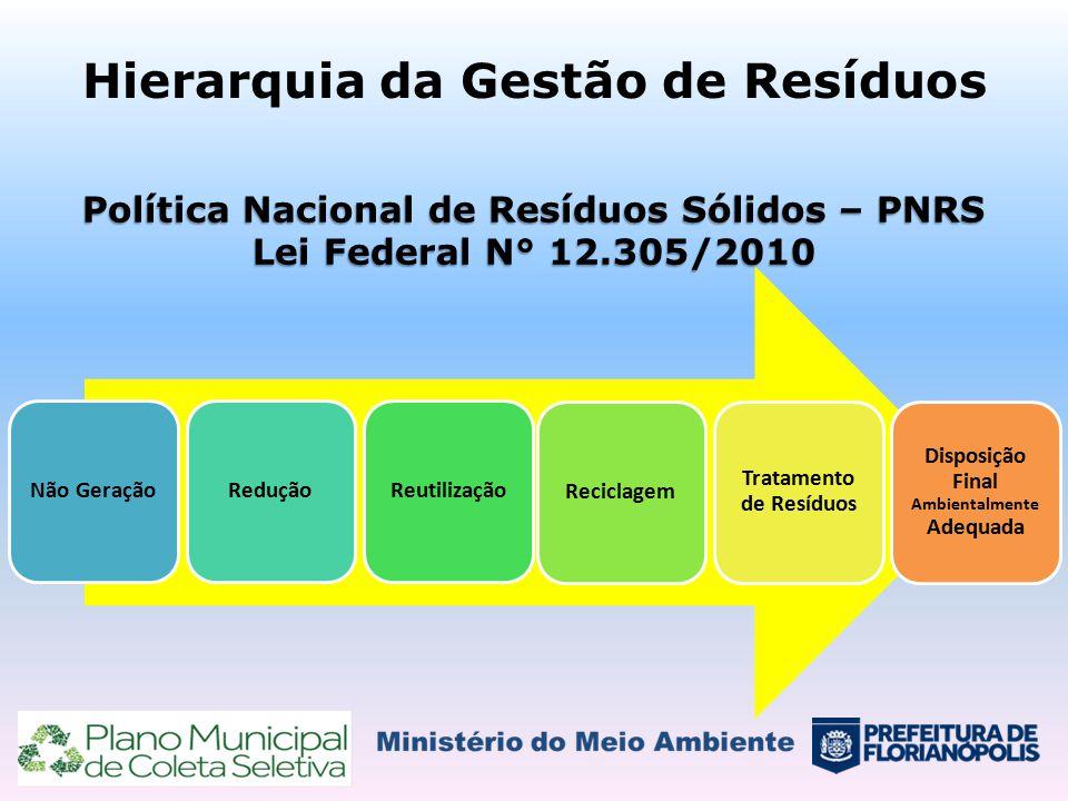 Hierarquia da Gestão de Resíduos Política Nacional de Resíduos Sólidos – PNRS Lei Federal N° 12.305/2010 Não GeraçãoReduçãoReutilizaçãoReciclagem Trat