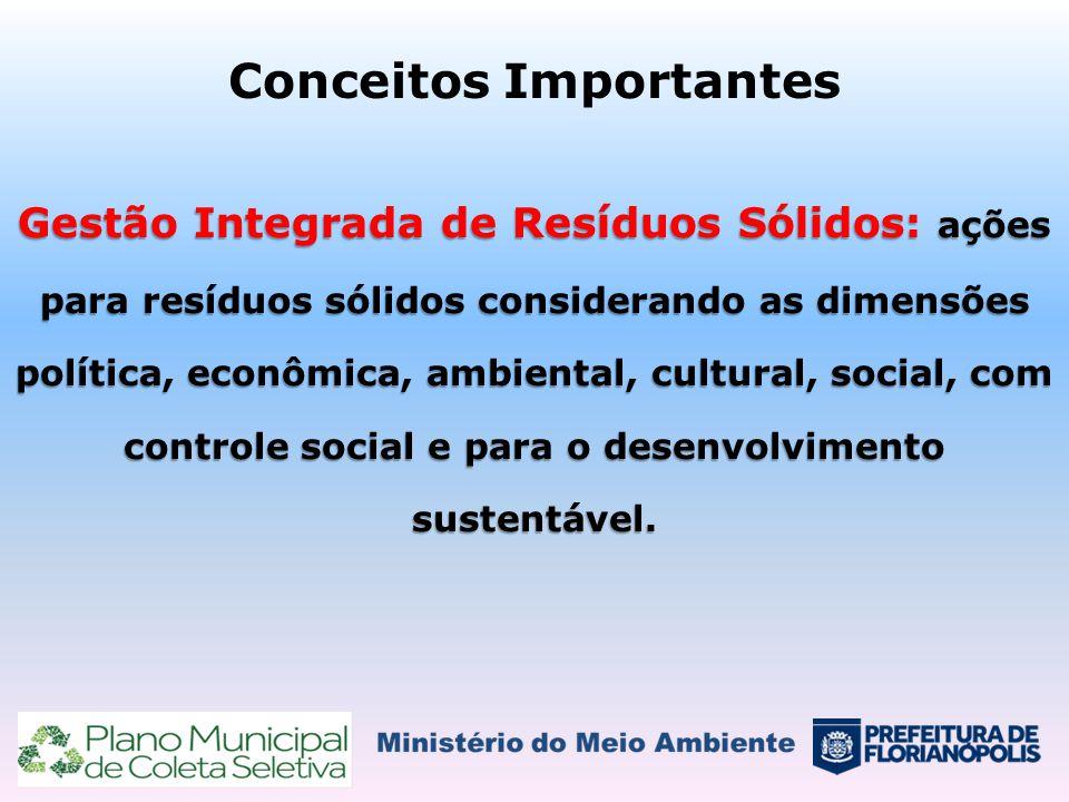 Conceitos Importantes Gestão Integrada de Resíduos Sólidos: ações para resíduos sólidos considerando as dimensões política, econômica, ambiental, cult