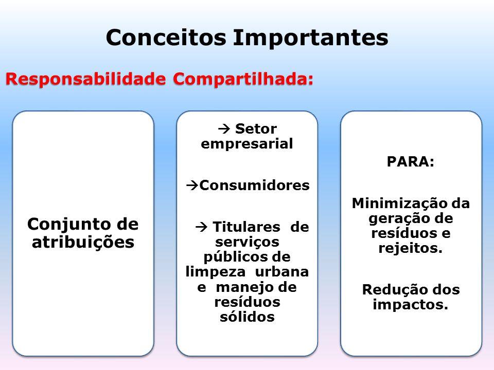 Conceitos Importantes Responsabilidade Compartilhada: Conjunto de atribuições  Setor empresarial  Consumidores  Titulares de serviços públicos de l