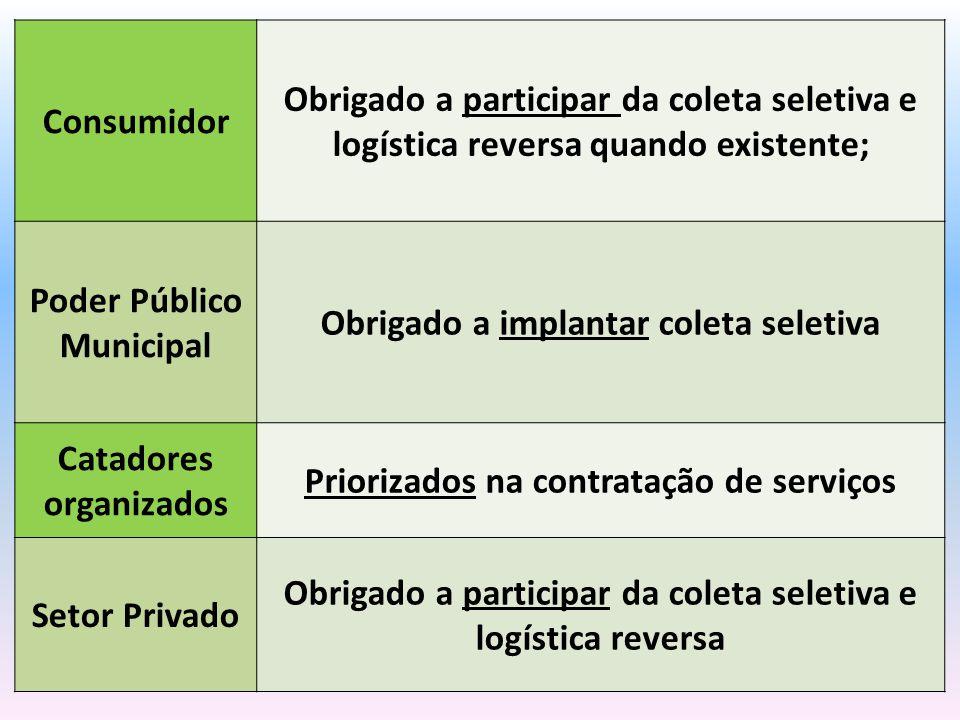 Consumidor Obrigado a participar da coleta seletiva e logística reversa quando existente; Poder Público Municipal Obrigado a implantar coleta seletiva