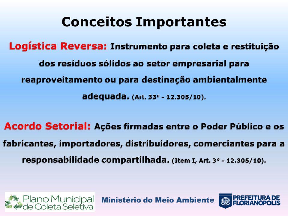 Conceitos Importantes Logística Reversa: Instrumento para coleta e restituição dos resíduos sólidos ao setor empresarial para reaproveitamento ou para