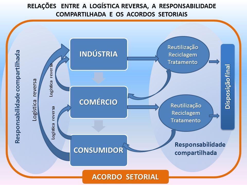 RELAÇÕES ENTRE A LOGÍSTICA REVERSA, A RESPONSABILIDADE COMPARTILHADA E OS ACORDOS SETORIAIS INDÚSTRIACOMÉRCIO CONSUMIDOR Logística reversa Reutilizaçã