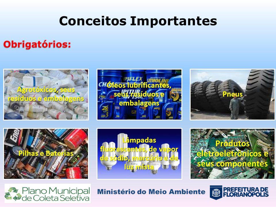 Conceitos ImportantesObrigatórios: Agrotóxicos, seus resíduos e embalagens Óleos lubrificantes, seus resíduos e embalagens Pneus Pilhas e Baterias Lâm