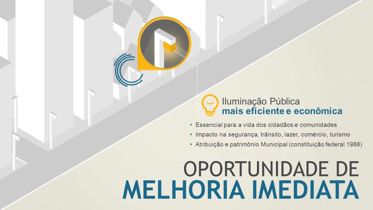 OPORTUNIDADE DE MELHORIA IMEDIATA Iluminação Pública mais eficiente e econômica Essencial para a vida dos cidadãos e comunidades Impacto na segurança,