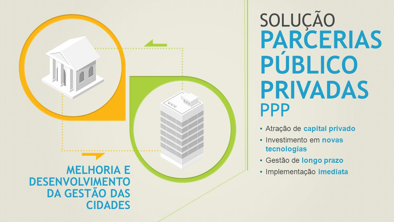 SOLUÇÃO PARCERIAS PÚBLICO PRIVADAS PPP Atração de capital privado Investimento em novas tecnologias Gestão de longo prazo Implementação imediata MELHO