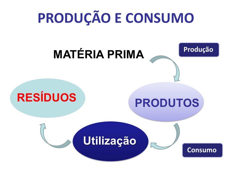 PRODUÇÃO E CONSUMO MATÉRIA PRIMA PRODUTOS Utilização RESÍDUOS Consumo Produção