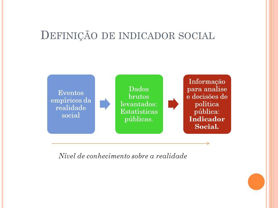 D EFINIÇÃO DE INDICADOR SOCIAL Eventos empíricos da realidade social Dados brutos levantados: Estatísticas públicas. Informação para analise e decisõe