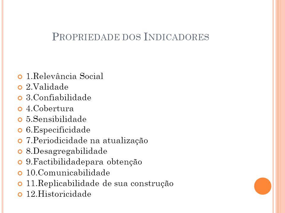 P ROPRIEDADE DOS I NDICADORES 1.Relevância Social 2.Validade 3.Confiabilidade 4.Cobertura 5.Sensibilidade 6.Especificidade 7.Periodicidade na atualiza