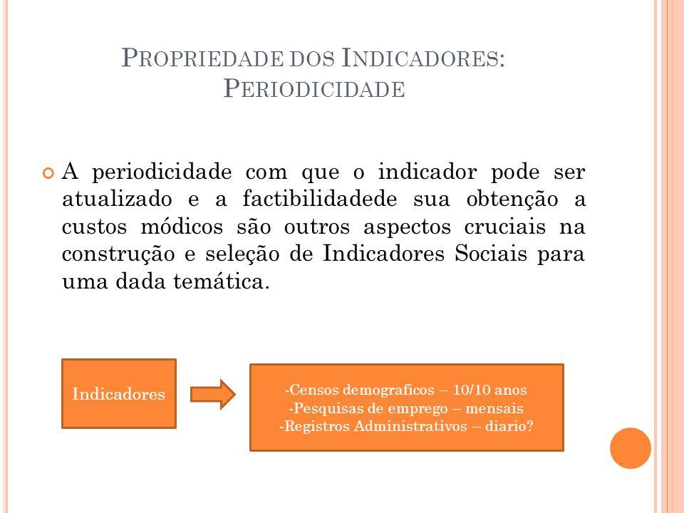 P ROPRIEDADE DOS I NDICADORES : P ERIODICIDADE A periodicidade com que o indicador pode ser atualizado e a factibilidadede sua obtenção a custos módic