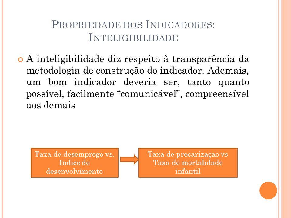 P ROPRIEDADE DOS I NDICADORES : I NTELIGIBILIDADE A inteligibilidade diz respeito à transparência da metodologia de construção do indicador. Ademais,