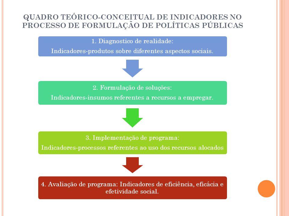 QUADRO TEÓRICO-CONCEITUAL DE INDICADORES NO PROCESSO DE FORMULAÇÃO DE POLÍTICAS PÚBLICAS 1. Diagnostico de realidade: Indicadores-produtos sobre difer