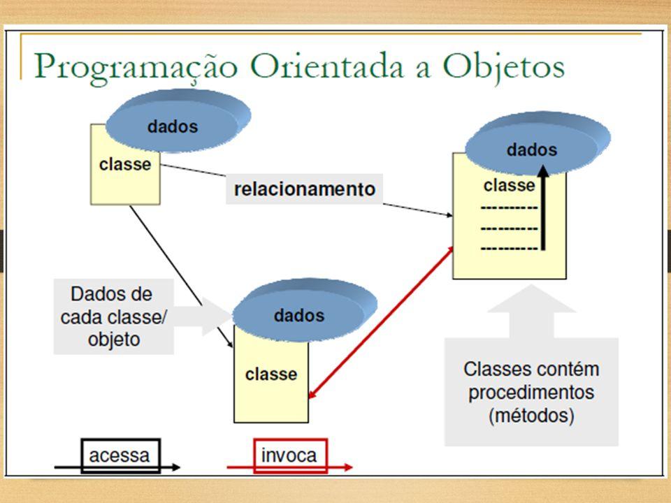 Conceitos Básicos de OO Algumas definições: Classe É uma categoria de entidades ( coisas ).