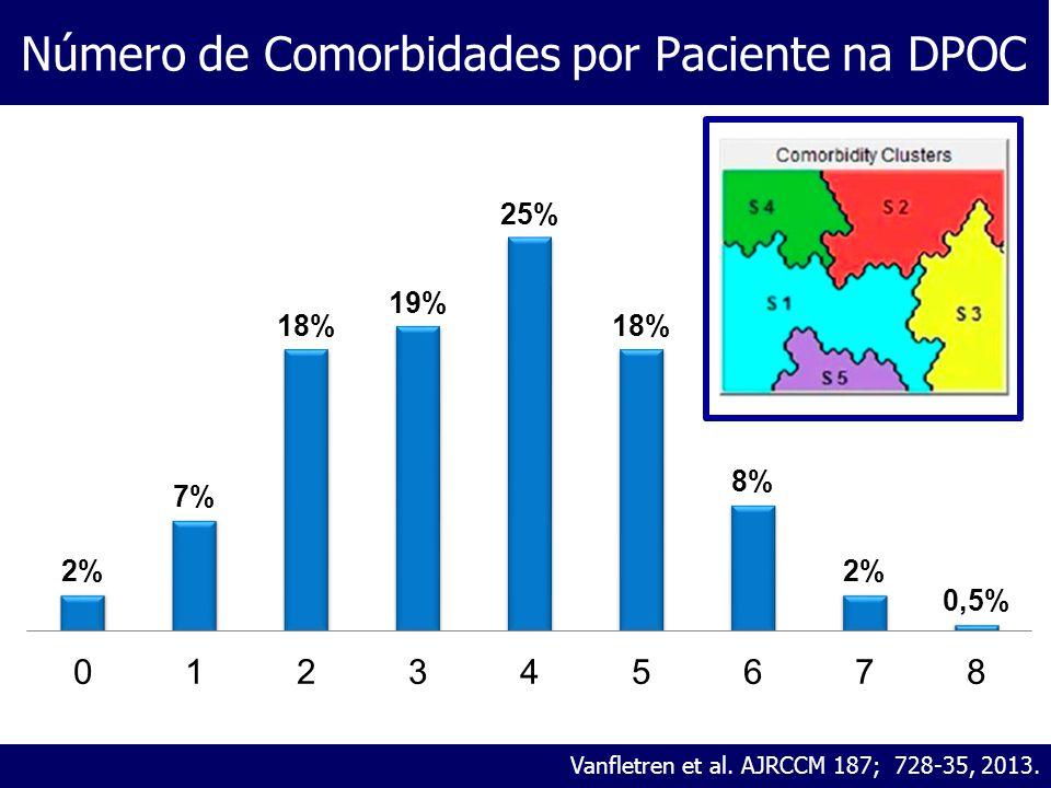 Número de Comorbidades por Paciente na DPOC Vanfletren et al. AJRCCM 187; 728-35, 2013.