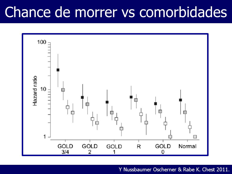 Chance de morrer vs comorbidades Y Nussbaumer Oscherner & Rabe K. Chest 2011.