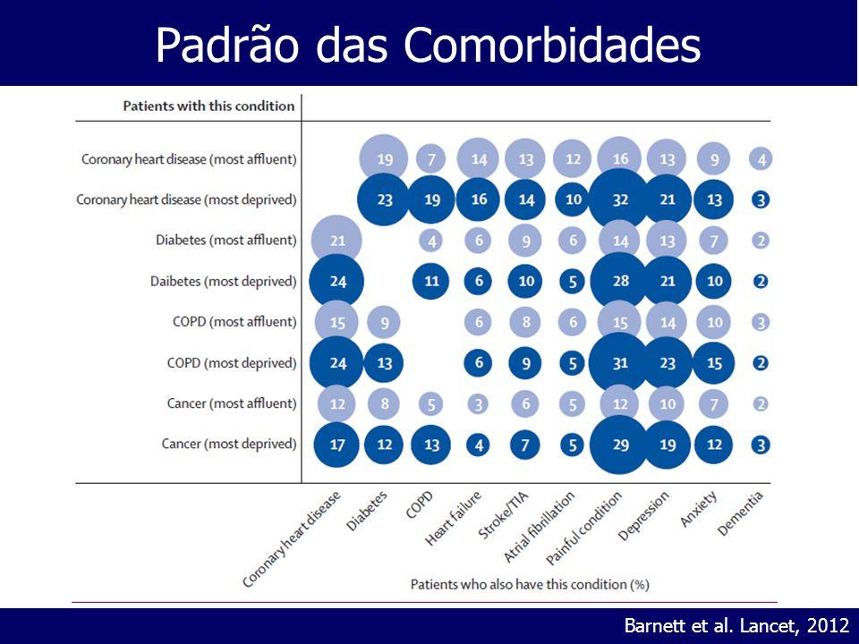 Padrão das Comorbidades Barnett et al. Lancet, 2012