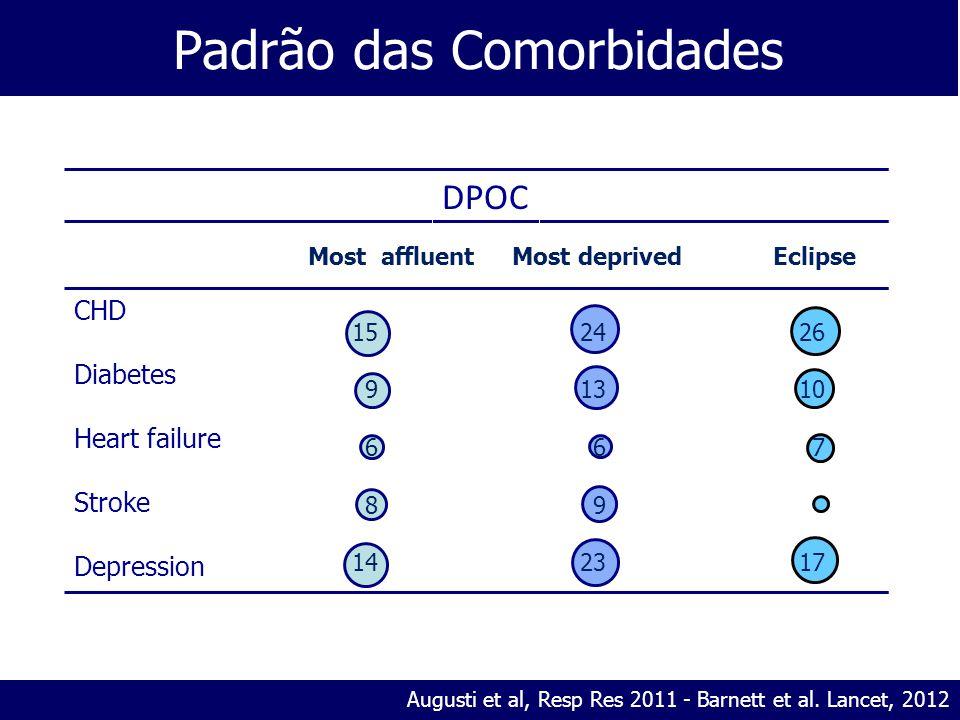 Padrão das Comorbidades Augusti et al, Resp Res 2011 - Barnett et al.