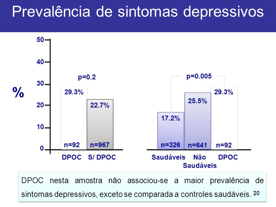 0 50 40 30 20 10 % DPOCS/ DPOCSaudáveisNão Saudáveis DPOC p=0.2 Prevalência de sintomas depressivos 29.3% n=92 29.3% n=967 22.7% n=326 17.2% n=641 25.5% n=92 DPOC nesta amostra não associou-se a maior prevalência de sintomas depressivos, exceto se comparada a controles saudáveis.
