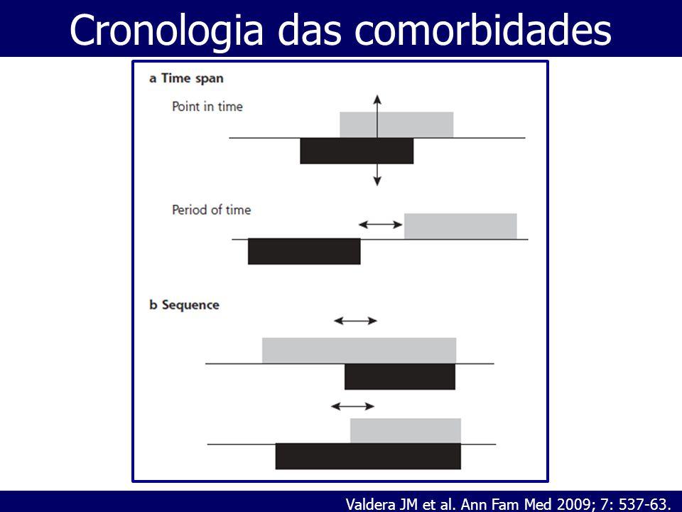 Cronologia das comorbidades Valdera JM et al. Ann Fam Med 2009; 7: 537-63.