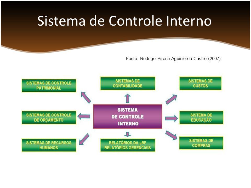 Sistema de Controle Interno Fonte: Rodrigo Pironti Aguirre de Castro (2007)