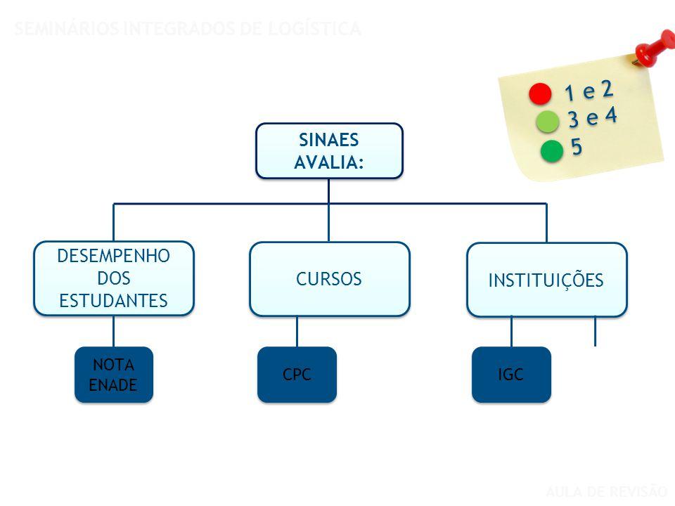 AULA DE REVISÃO SEMINÁRIOS INTEGRADOS DE LOGÍSTICA DESEMPENHO DOS ESTUDANTES CURSOS INSTITUIÇÕES NOTA ENADE CPC IGC SINAES AVALIA: SINAES AVALIA: 1 e