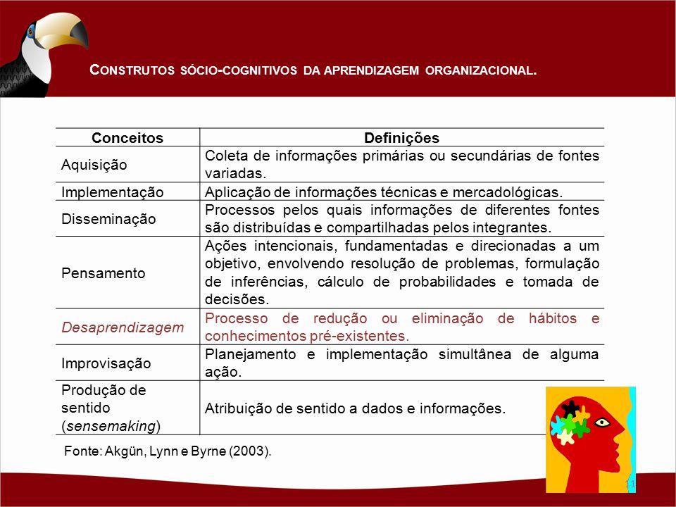 ConceitosDefinições Aquisição Coleta de informações primárias ou secundárias de fontes variadas. ImplementaçãoAplicação de informações técnicas e merc