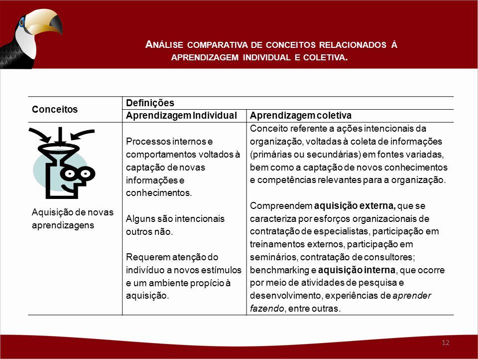 Conceitos Definições Aprendizagem IndividualAprendizagem coletiva Aquisição de novas aprendizagens Processos internos e comportamentos voltados à capt