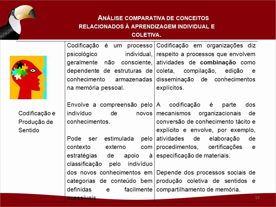 Codificação e Produção de Sentido Codificação é um processo psicológico individual, geralmente não consciente, dependente de estruturas de conhecimento armazenadas na memória pessoal.