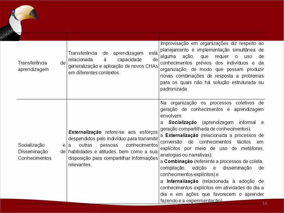 Transferência de aprendizagem Transferência de aprendizagem está relacionada à capacidade de generalização e aplicação de novos CHAs em diferentes con