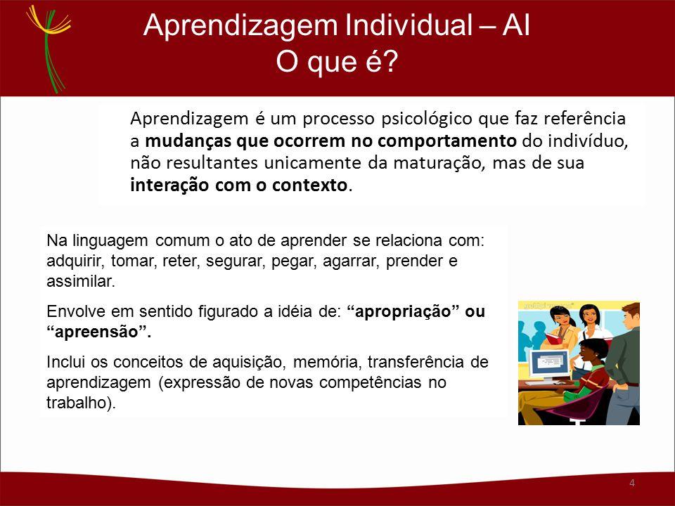 Aprendizagem Individual – AI O que é? Aprendizagem é um processo psicológico que faz referência a mudanças que ocorrem no comportamento do indivíduo,