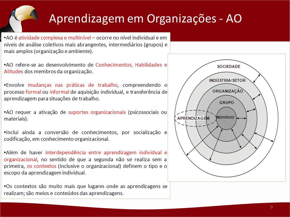 Aprendizagem em Organizações - AO AO é atividade complexa e multinível – ocorre no nível individual e em níveis de análise coletivos mais abrangentes,