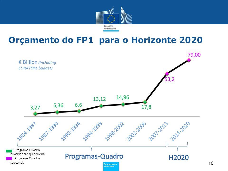 Policy Research and Innovation Research and Innovation 10 Orçamento do FP1 para o Horizonte 2020 Programa Quadro quadrienal e quinquenal Programa Quad