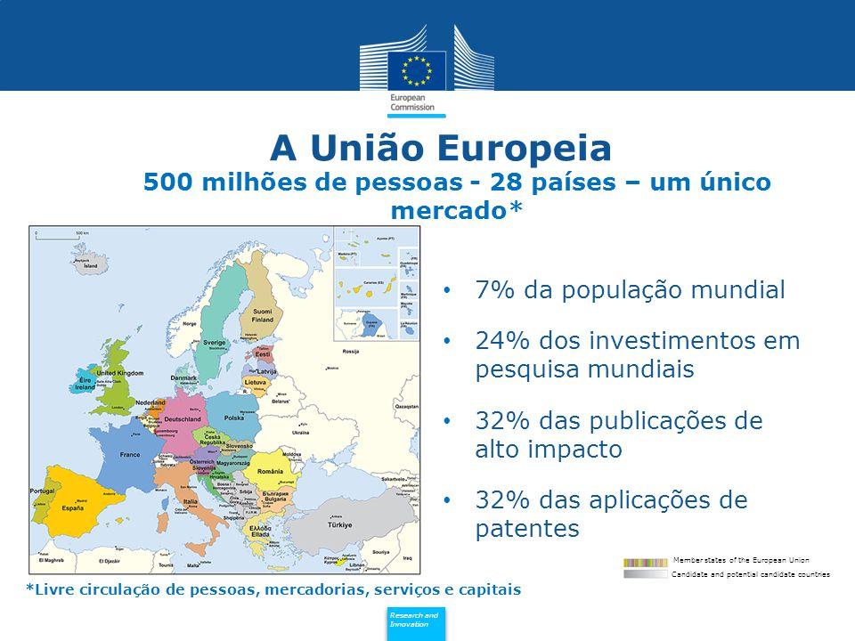 Policy Research and Innovation Research and Innovation A União Europeia 500 milhões de pessoas - 28 países – um único mercado* 7% da população mundial