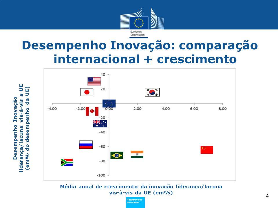Research and Innovation Research and Innovation Desempenho Inovação: comparação internacional + crescimento 4 Desempenho Inovação liderança/lacuna vis