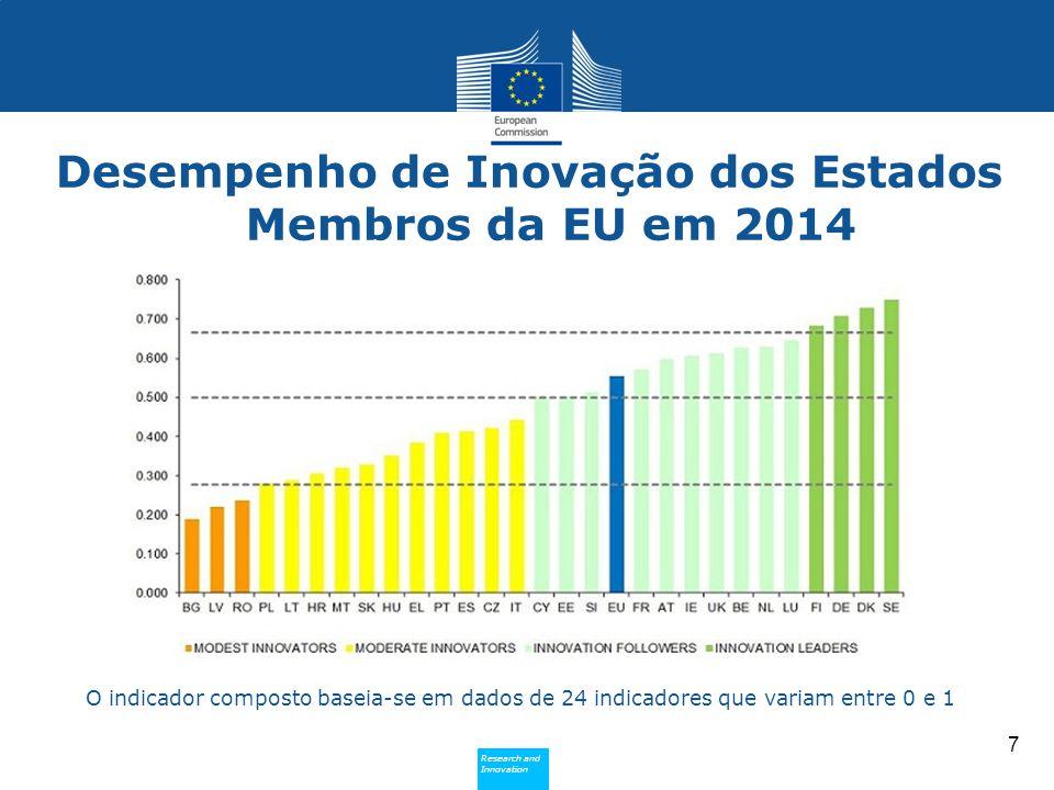 Research and Innovation Research and Innovation Desempenho de Inovação dos Estados Membros da EU em 2014 7 O indicador composto baseia-se em dados de