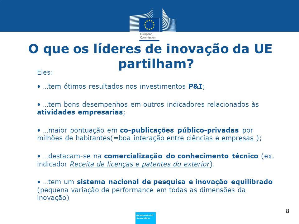 Research and Innovation Research and Innovation O que os líderes de inovação da UE partilham? 8 Eles: …tem ótimos resultados nos investimentos P&I; …t