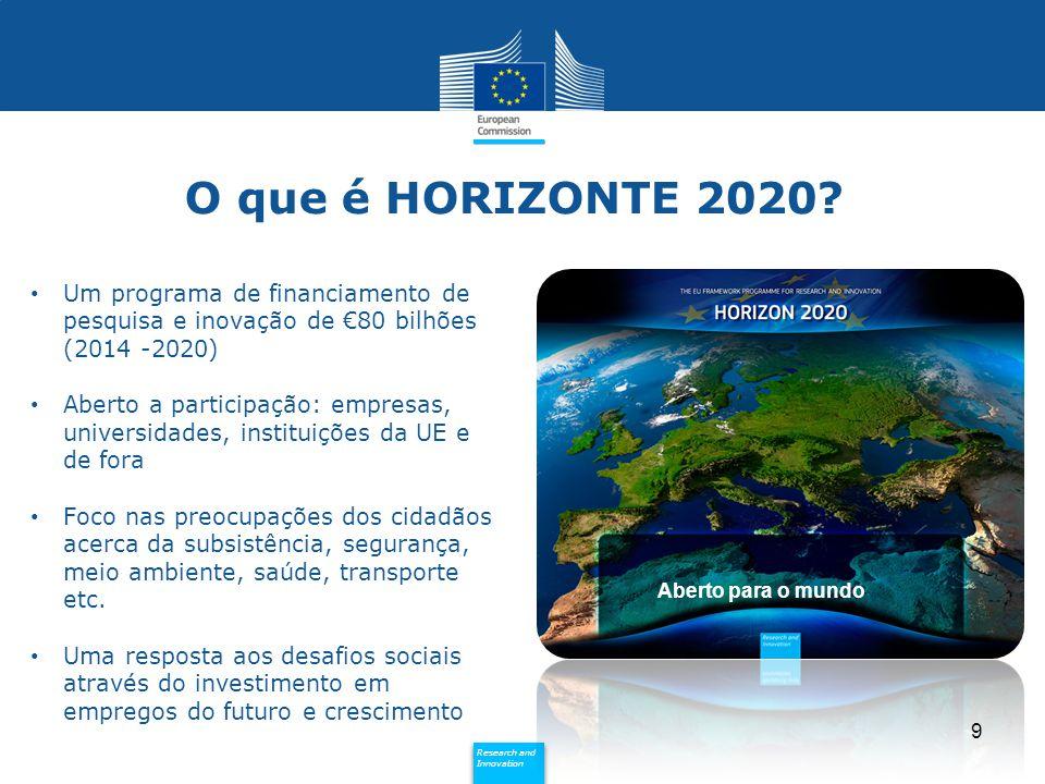 Policy Research and Innovation Research and Innovation Um programa de financiamento de pesquisa e inovação de €80 bilhões (2014 -2020) Aberto a partic