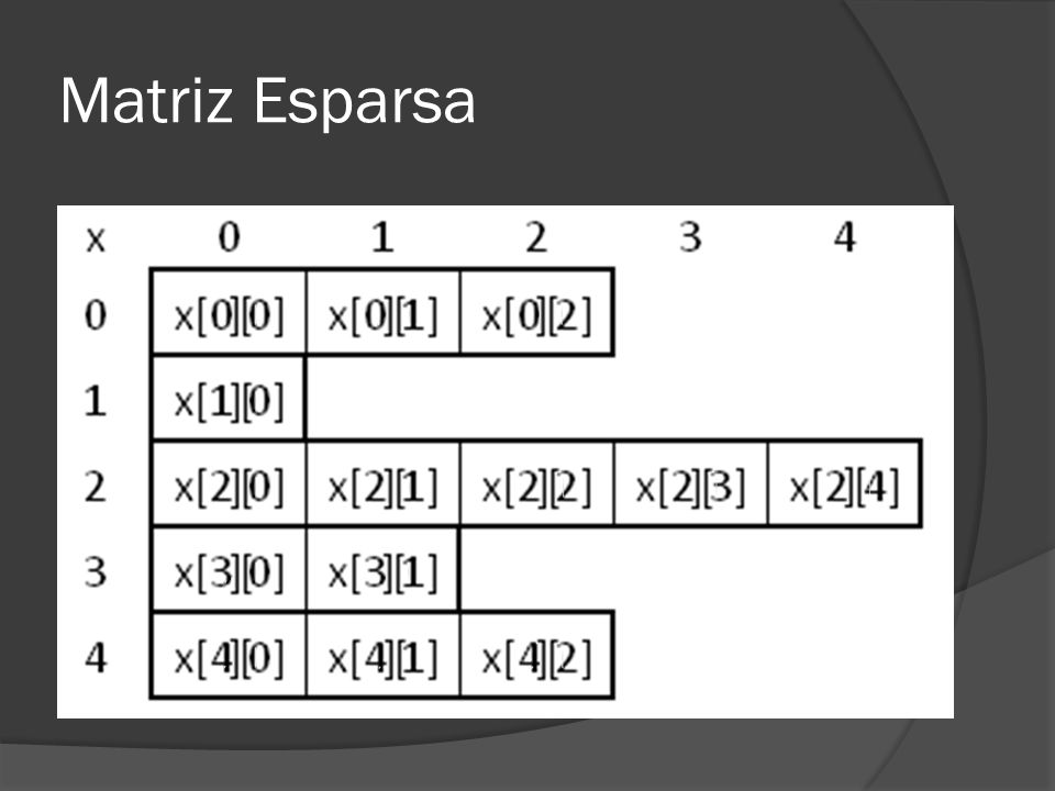 Matriz Esparsa