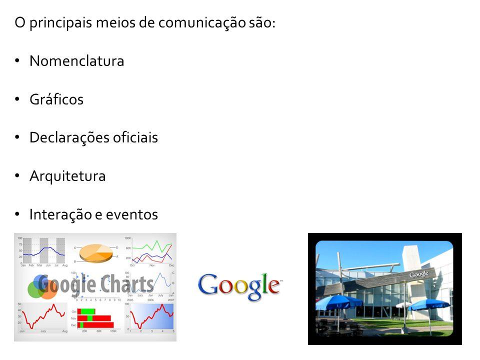 O principais meios de comunicação são: Nomenclatura Gráficos Declarações oficiais Arquitetura Interação e eventos