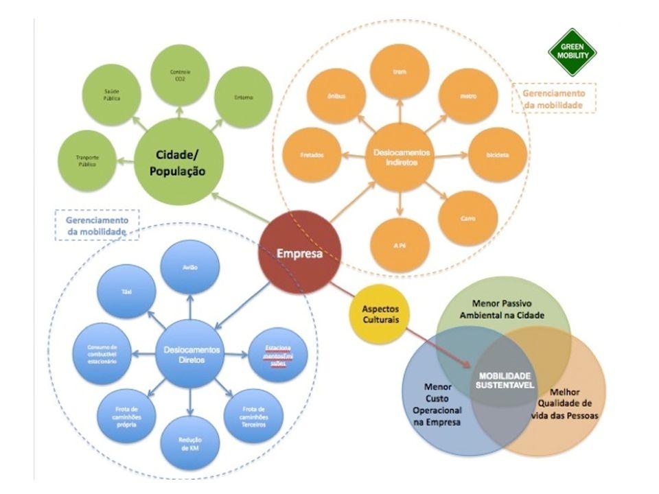  Os fatores fundamentais para a gestão de identidade são:  identidade corporativa  comunicação  imagem e reputação  Seu objetivo é comunicar a identidade da organização para seus público-alvo, seus stakeholders.