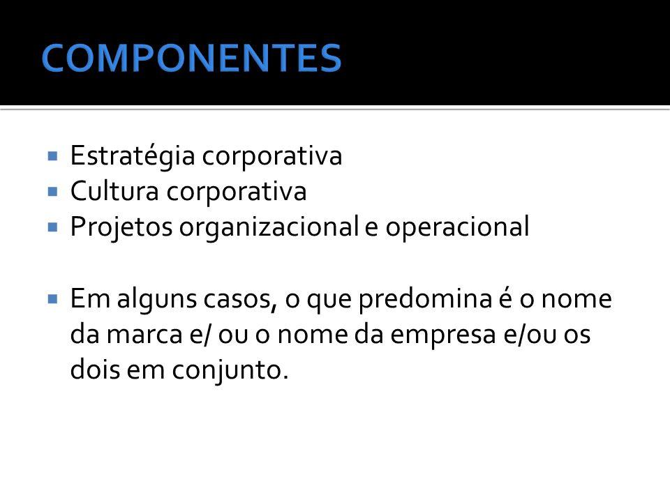  Estratégia corporativa  Cultura corporativa  Projetos organizacional e operacional  Em alguns casos, o que predomina é o nome da marca e/ ou o nome da empresa e/ou os dois em conjunto.