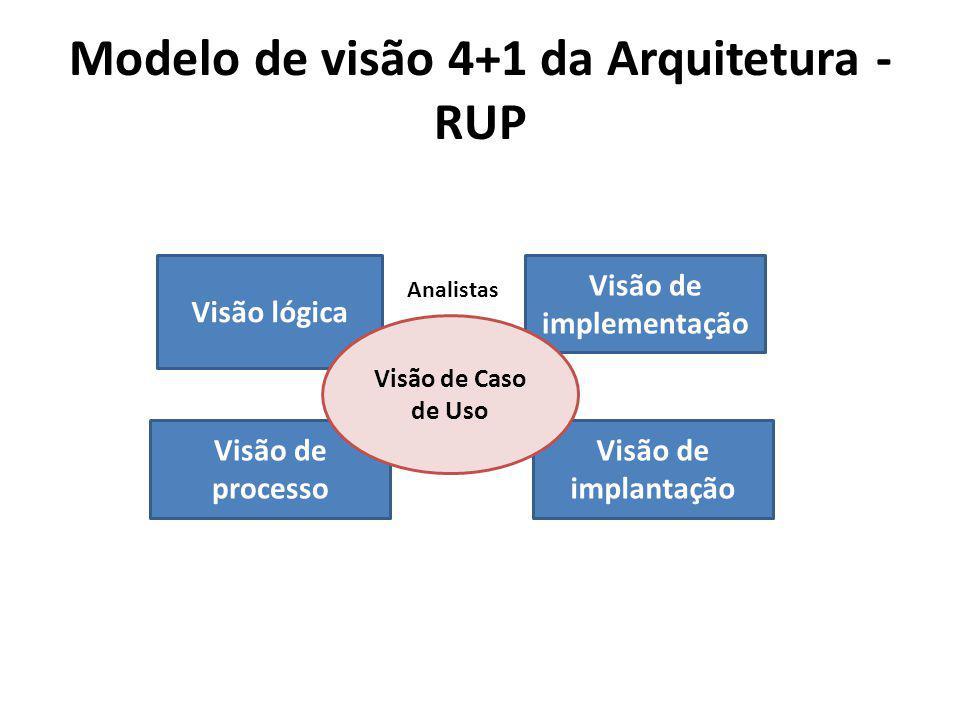 Modelo de visão 4+1 da Arquitetura - RUP Visão lógica Visão de implementação Visão de processo Visão de implantação Visão de Caso de Uso Analistas