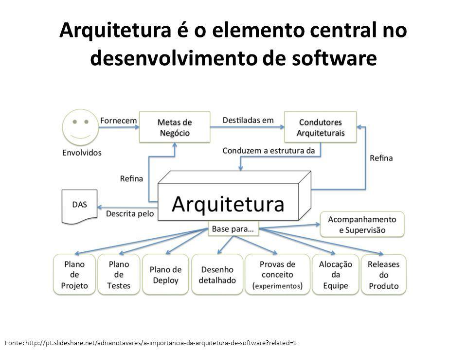 Arquitetura é o elemento central no desenvolvimento de software Fonte: http://pt.slideshare.net/adrianotavares/a-importancia-da-arquitetura-de-softwar