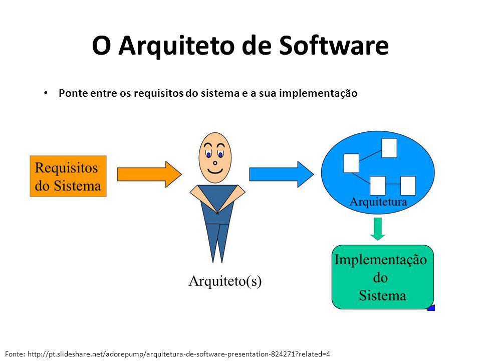 O Arquiteto de Software Ponte entre os requisitos do sistema e a sua implementação Fonte: http://pt.slideshare.net/adorepump/arquitetura-de-software-p