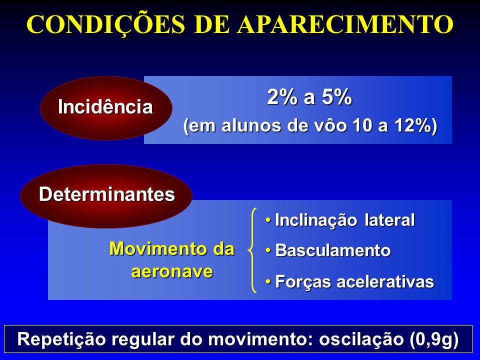 CONDIÇÕES DE APARECIMENTO 2% a 5% (em alunos de vôo 10 a 12%) Movimento da aeronave Repetição regular do movimento: oscilação (0,9g) Incidência Determ
