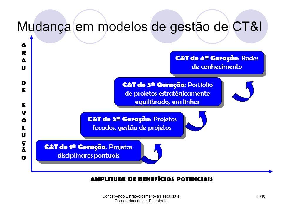 Concebendo Estrategicamente a Pesquisa e Pós-graduação em Psicologia 11/18 Mudança em modelos de gestão de CT&I C&T de 1ª Geração : Projetos disciplin